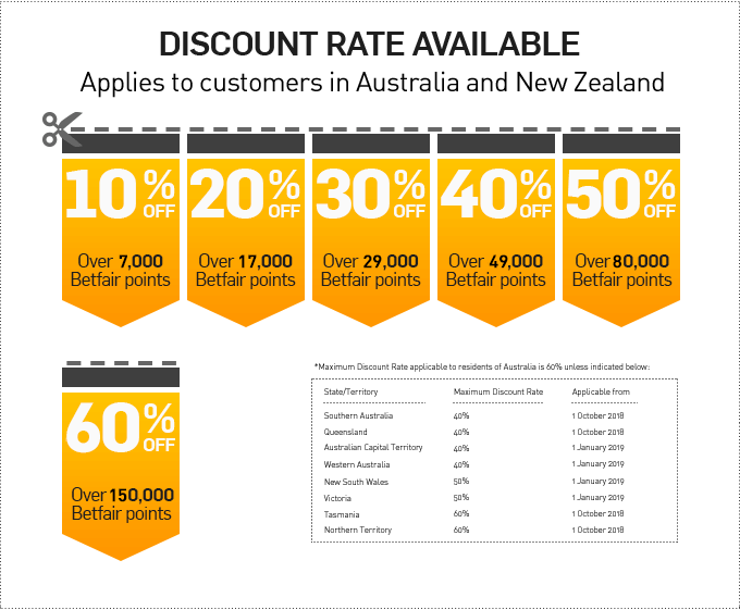 Exchange: What is the Discount Rate?
